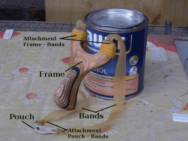 Parts of a Slingshot