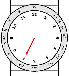 Analog watch tachymeter diagram